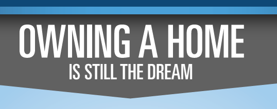 Owning a Home is Still the Dream!