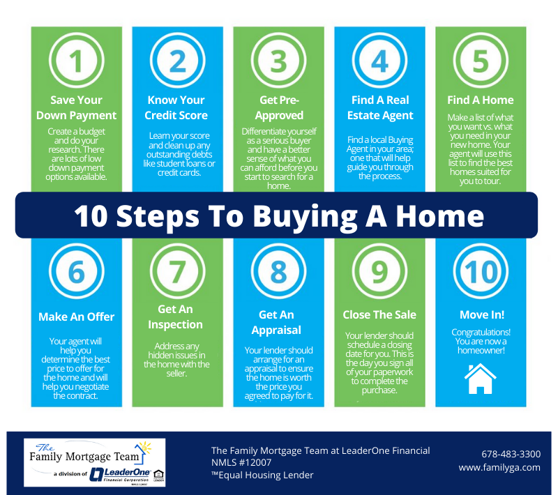 10 Steps to Buying a Home This Summer [INFOGRAPHIC]